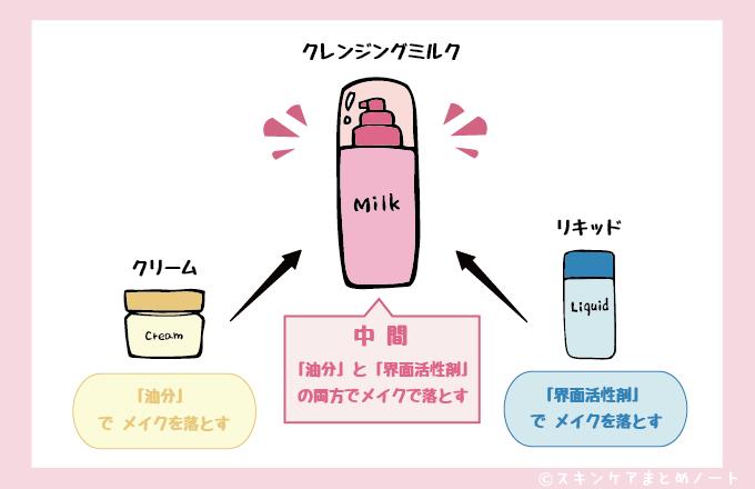 クレンジングミルクはクリームとリキッドの中間の図