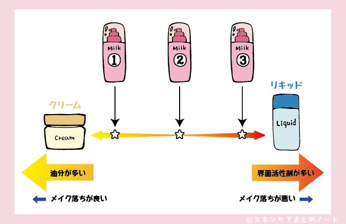 3種類のクレンジングミルク