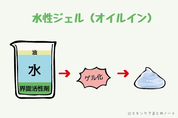 水性ジェル(オイルイン)クレンジングのイラスト