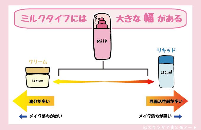 クレンジングミルクには幅がある図
