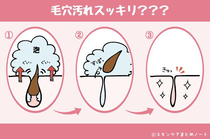 よくある「毛穴汚れすっきり」系の洗顔料の広告